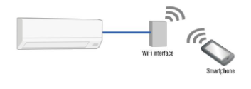aire acondicionado multisplit Mitsubishi electric wifi